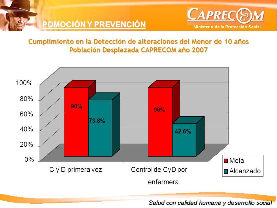 POMOCIÓN Y PREVENCIÓN Cumplimiento en la Detección de alteraciones del Menor de 10 años Población Desplazada CAPRECOM año 2007.