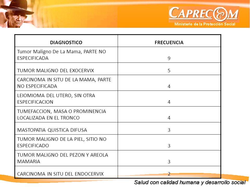 DIAGNOSTICO FRECUENCIA. Tumor Maligno De La Mama, PARTE NO ESPECIFICADA. 9. TUMOR MALIGNO DEL EXOCERVIX.
