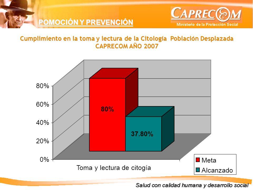 POMOCIÓN Y PREVENCIÓN 60% 80% 40% 37.80% 20% 0% Meta