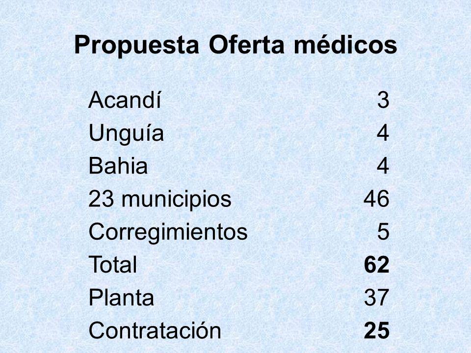 Propuesta Oferta médicos