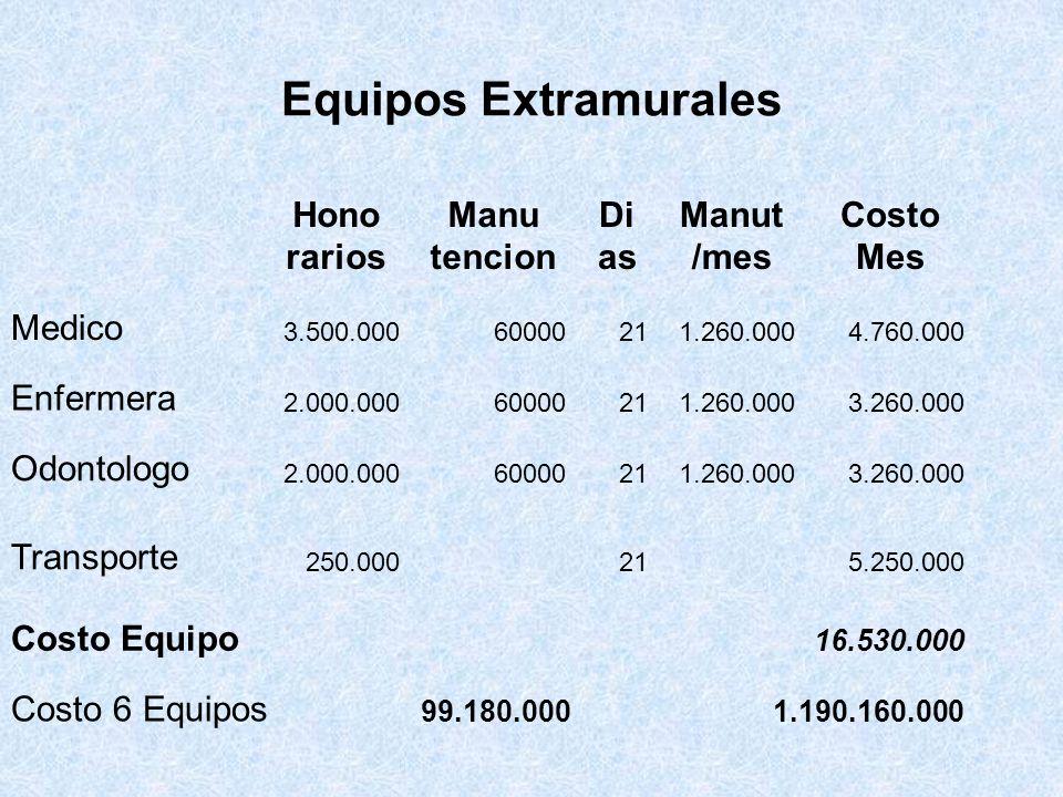 Equipos Extramurales Hono rarios Manu tencion Di as Manut /mes Costo