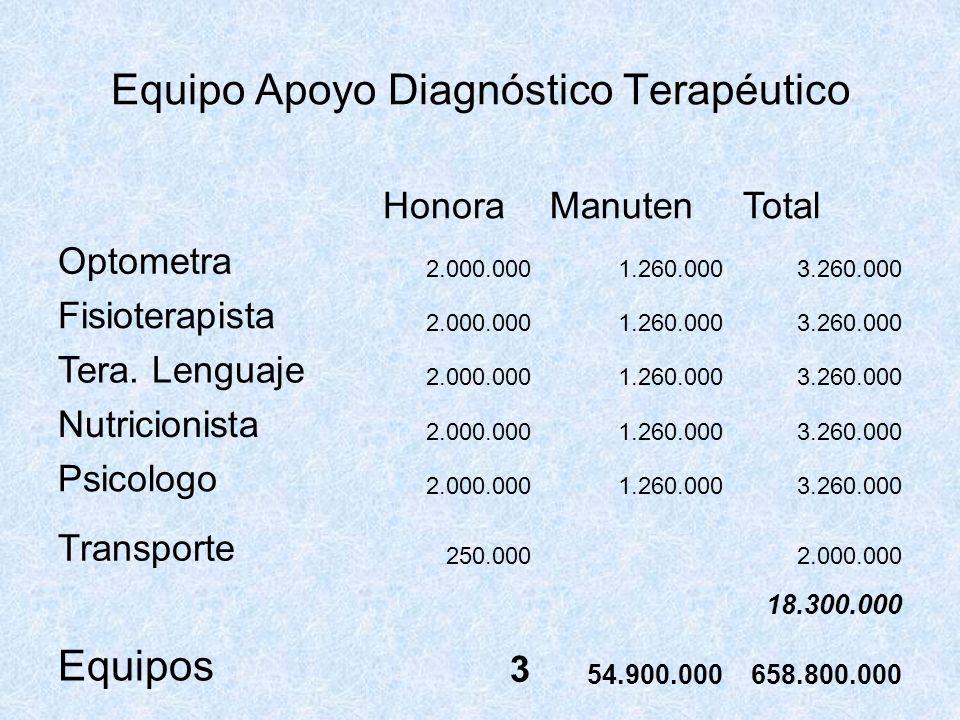Equipo Apoyo Diagnóstico Terapéutico