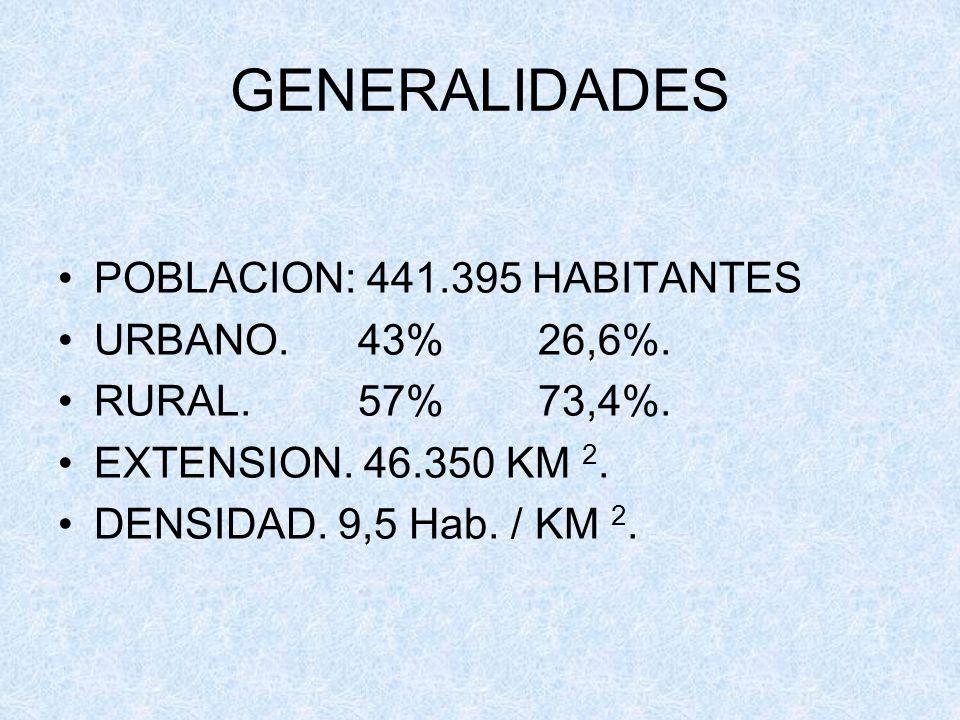 GENERALIDADES POBLACION: 441.395 HABITANTES URBANO. 43% 26,6%.