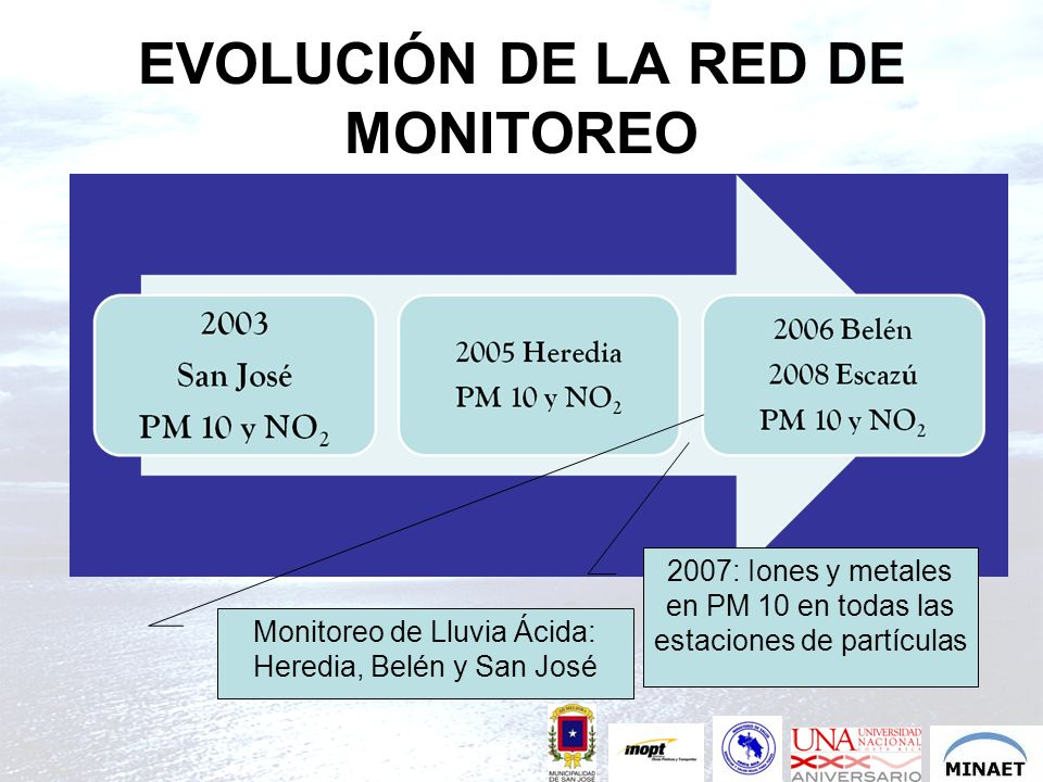 EVOLUCIÓN DE LA RED DE MONITOREO