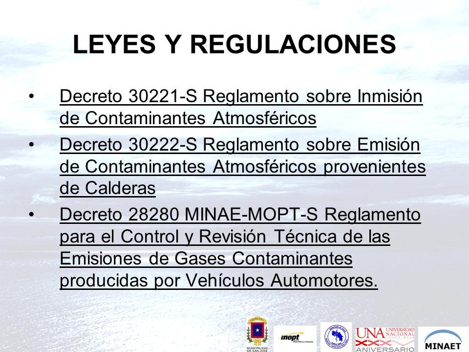 LEYES Y REGULACIONESDecreto 30221-S Reglamento sobre Inmisión de Contaminantes Atmosféricos.