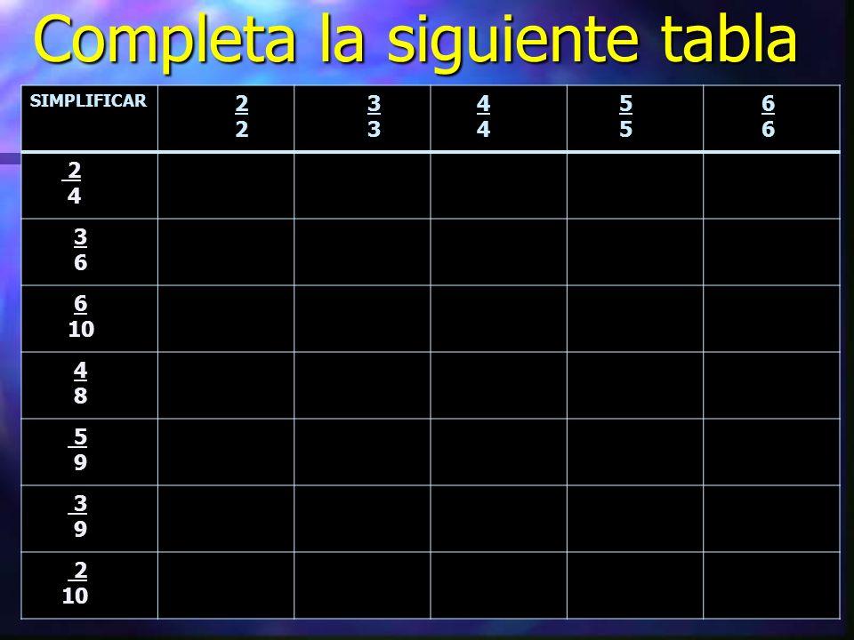 Completa la siguiente tabla