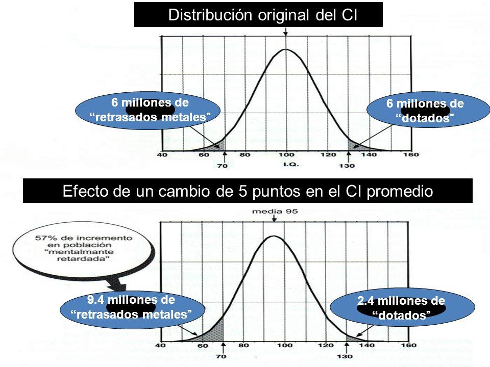 Efecto de un cambio de 5 puntos en el CI promedio