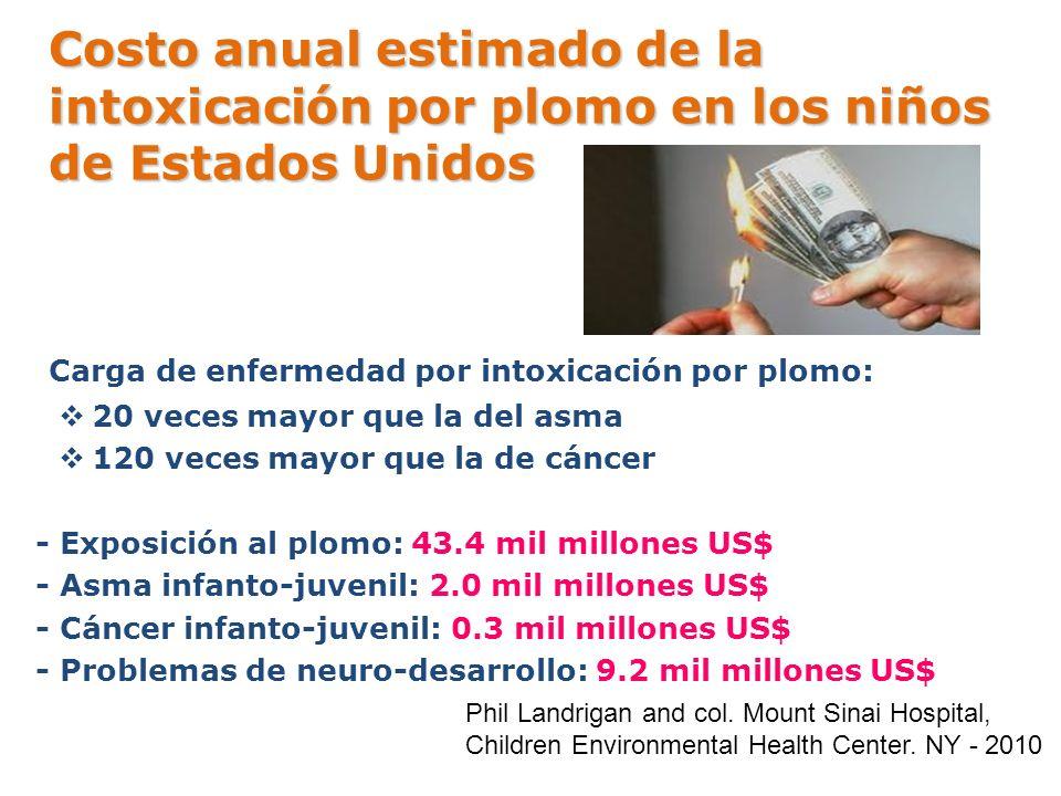 Costo anual estimado de la intoxicación por plomo en los niños de Estados Unidos