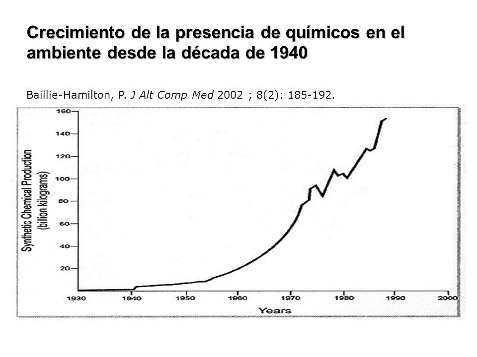 Crecimiento de la presencia de químicos en el ambiente desde la década de 1940 Baillie-Hamilton, P. J Alt Comp Med 2002 ; 8(2): 185-192.