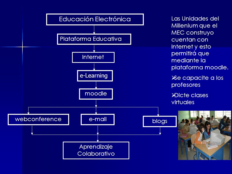 Educación Electrónica