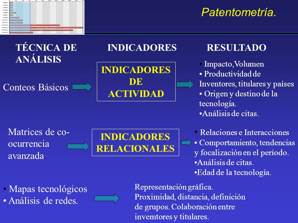 INDICADORES DE ACTIVIDAD INDICADORES RELACIONALES