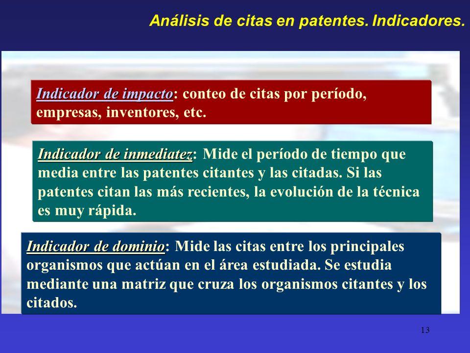 Análisis de citas en patentes. Indicadores.