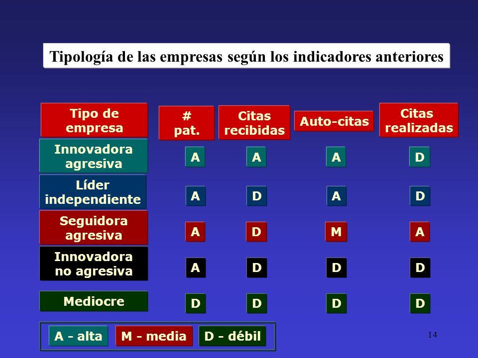 Tipología de las empresas según los indicadores anteriores