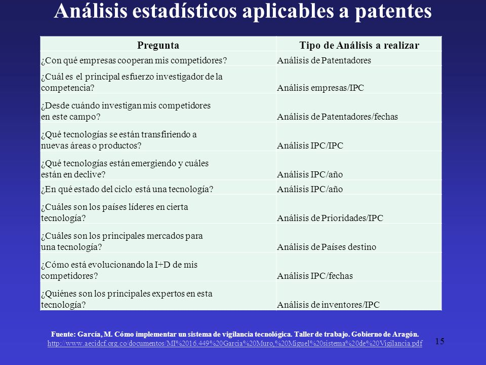 Análisis estadísticos aplicables a patentes