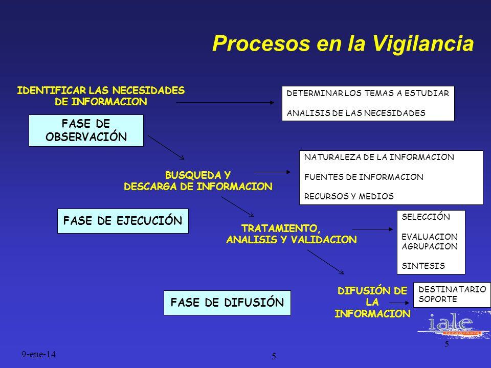 Procesos en la Vigilancia