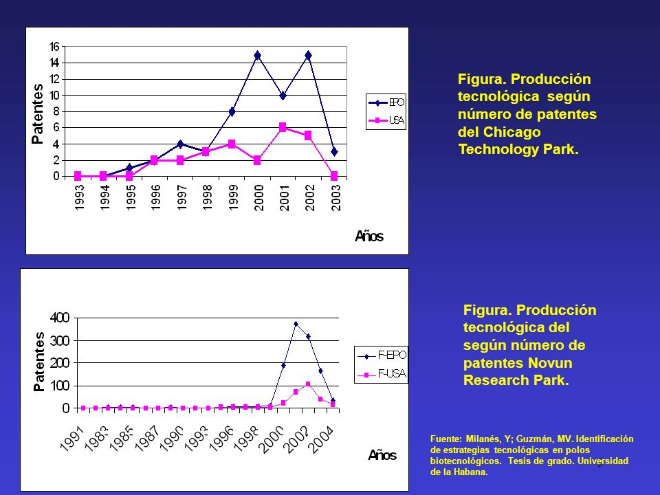 Figura. Producción tecnológica según número de patentes del Chicago Technology Park.