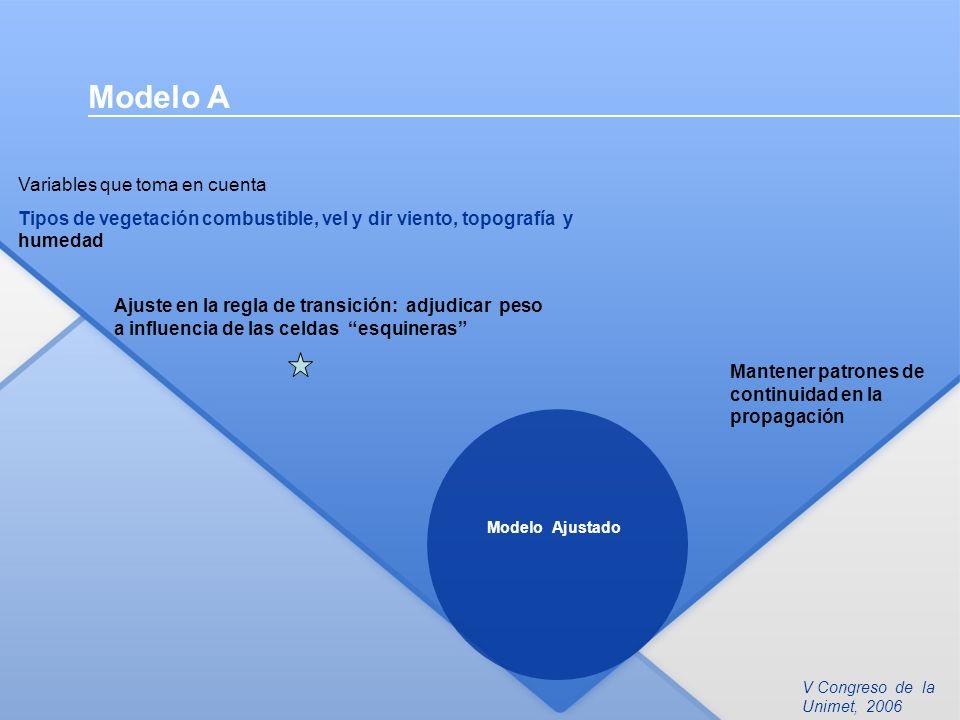 Modelo A Variables que toma en cuenta