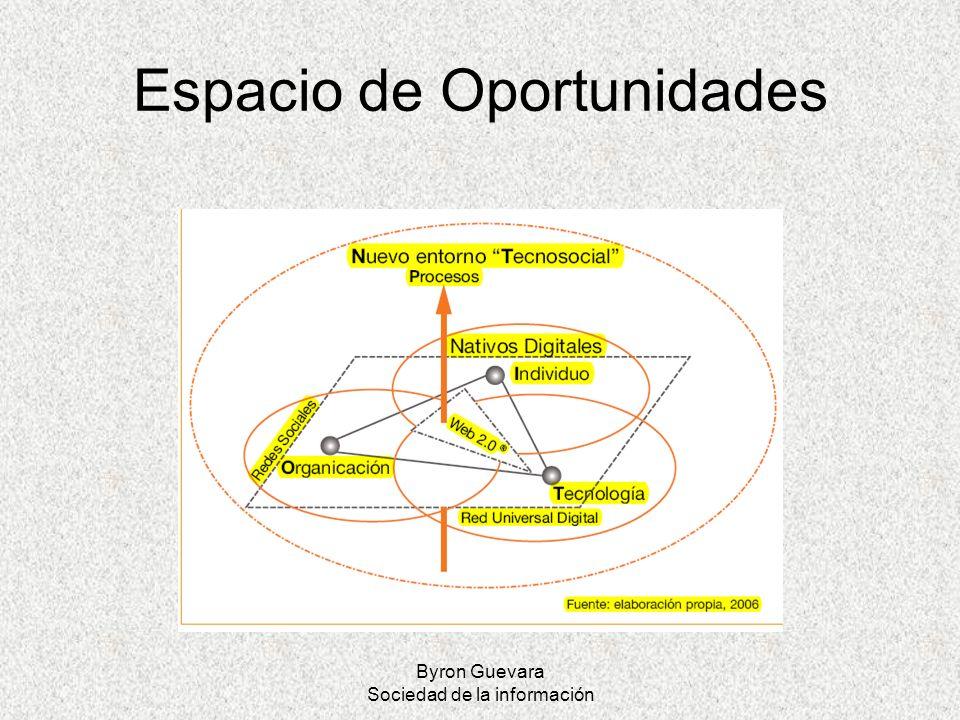 Espacio de Oportunidades
