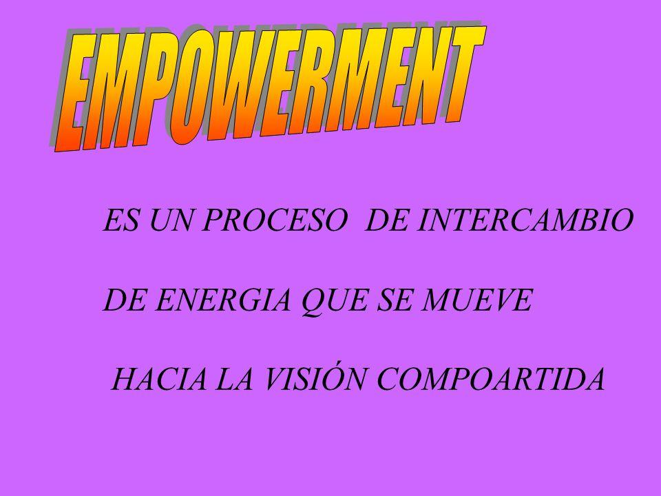 ES UN PROCESO DE INTERCAMBIO DE ENERGIA QUE SE MUEVE