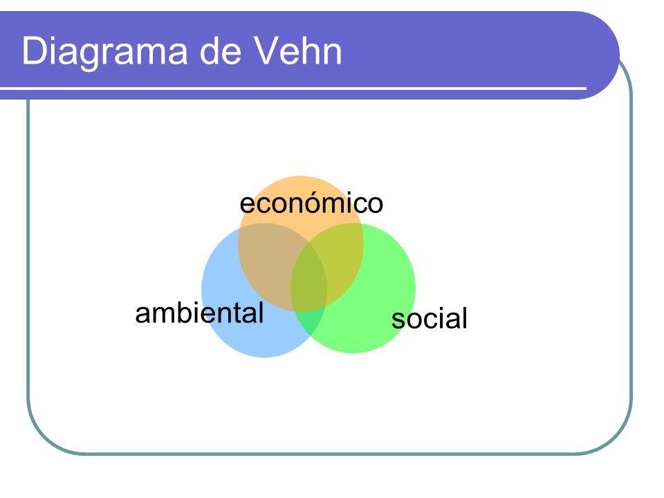 Diagrama de Vehn económico ambiental social