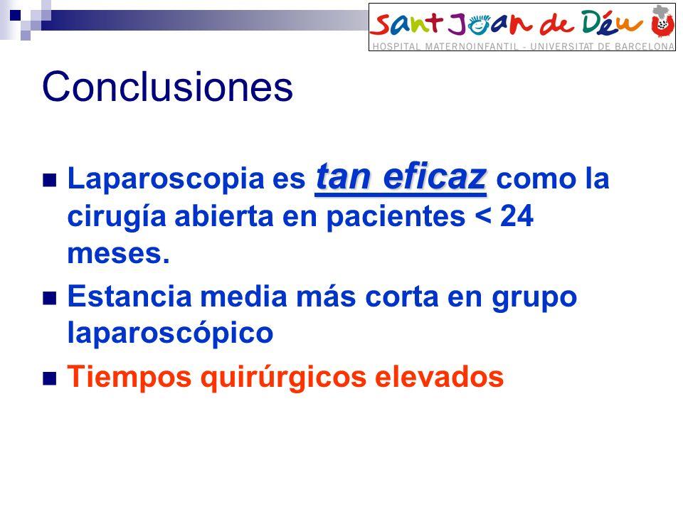 Conclusiones Laparoscopia es tan eficaz como la cirugía abierta en pacientes < 24 meses. Estancia media más corta en grupo laparoscópico.