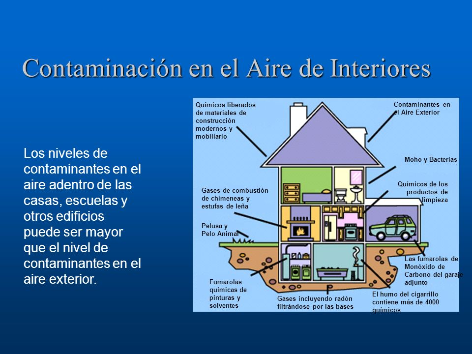 Contaminación en el Aire de Interiores