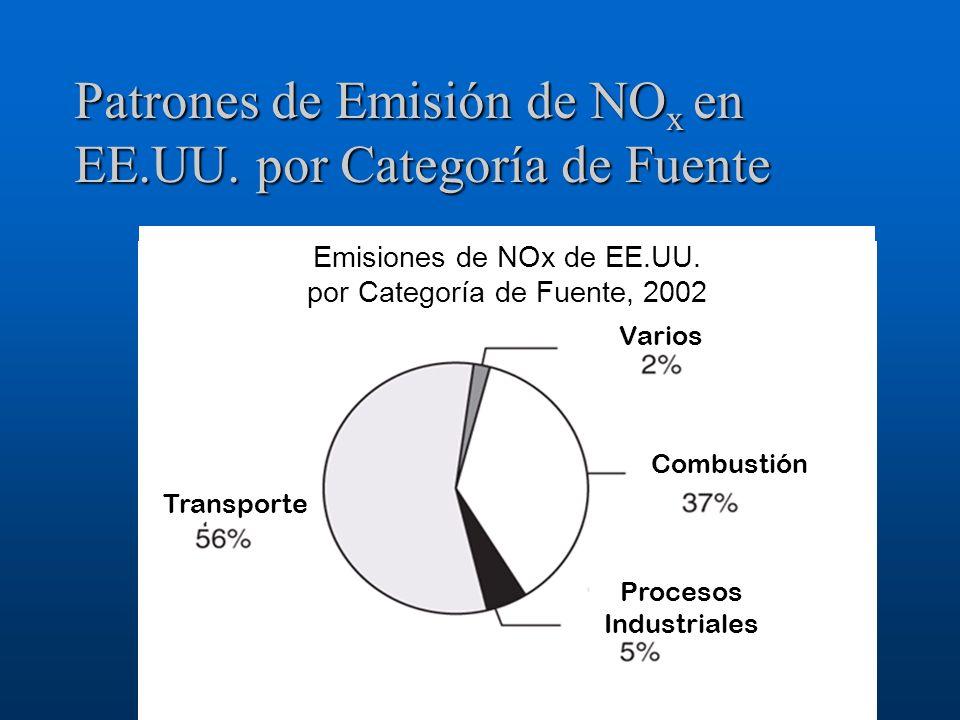 Patrones de Emisión de NOx en EE.UU. por Categoría de Fuente