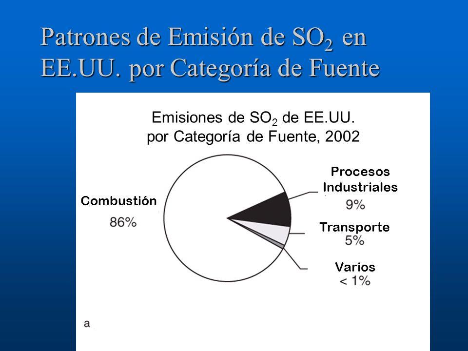Patrones de Emisión de SO2 en EE.UU. por Categoría de Fuente