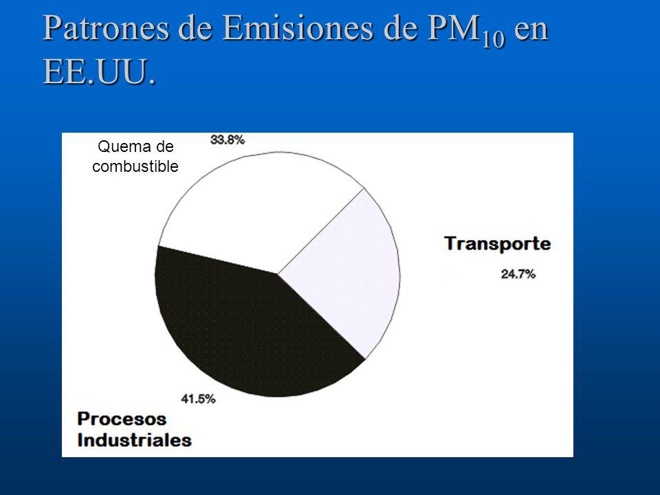 Patrones de Emisiones de PM10 en EE.UU.