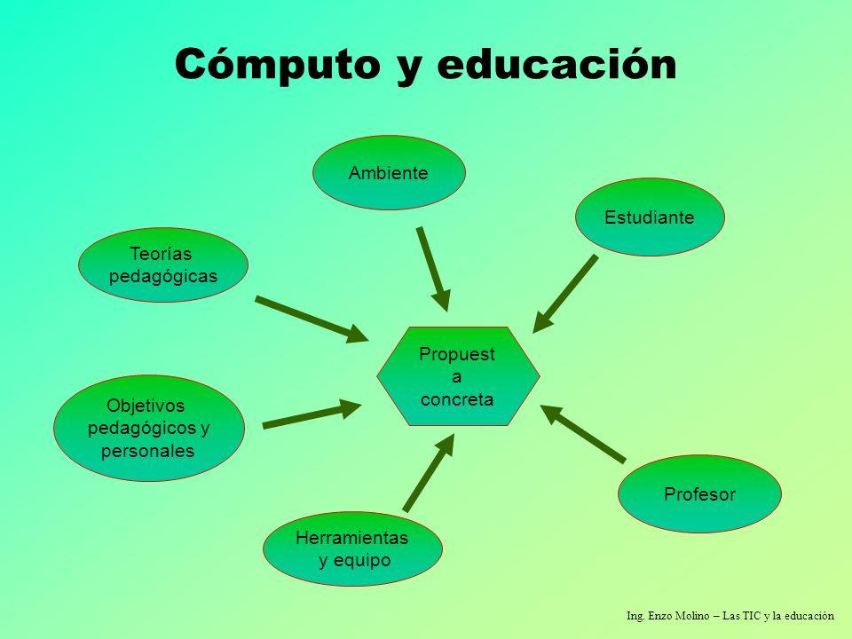 Cómputo y educación Ambiente Estudiante Teorías pedagógicas Propuesta
