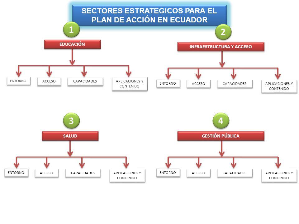 1 2 3 4 SECTORES ESTRATEGICOS PARA EL PLAN DE ACCIÓN EN ECUADOR
