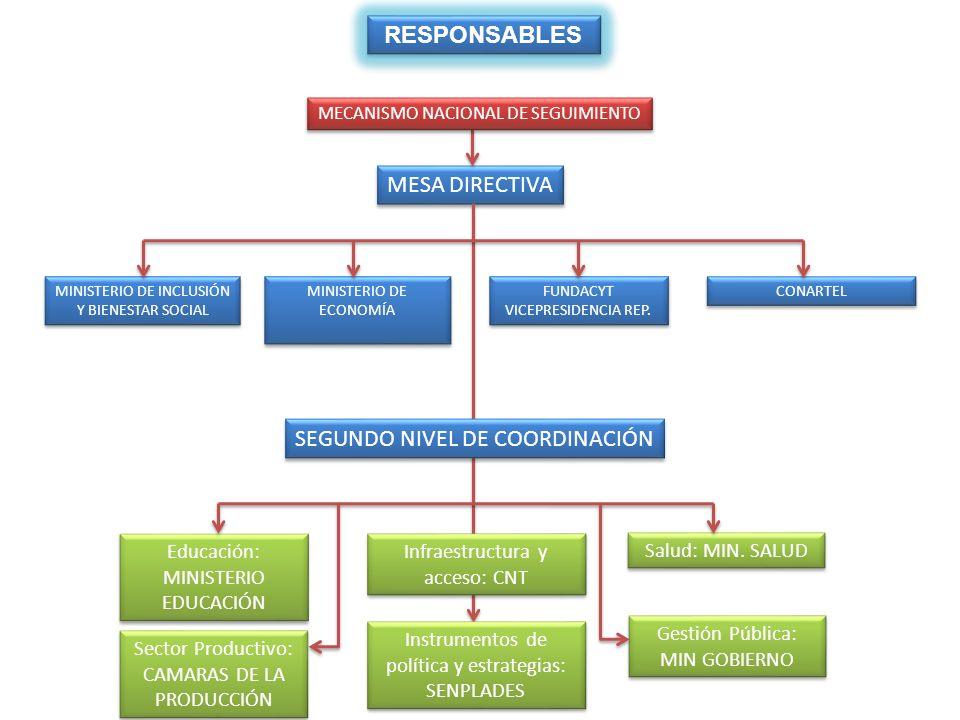 SEGUNDO NIVEL DE COORDINACIÓN