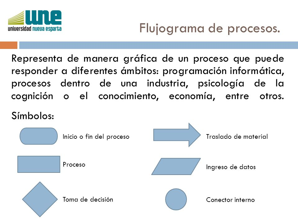 Flujograma de procesos.