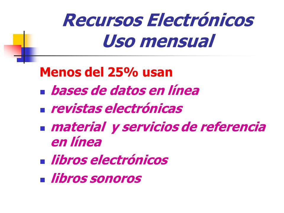 Recursos Electrónicos Uso mensual