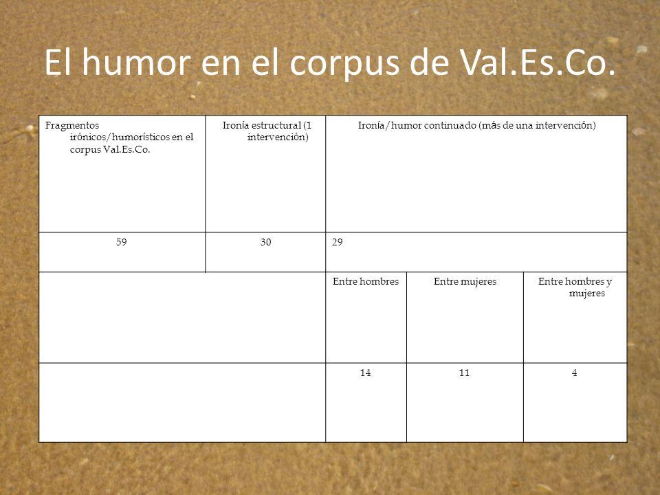 El humor en el corpus de Val.Es.Co.