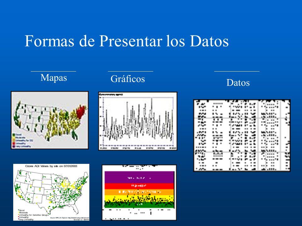 Formas de Presentar los Datos