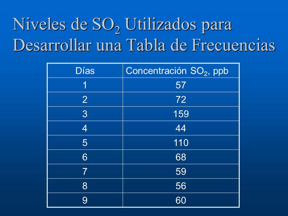 Niveles de SO2 Utilizados para Desarrollar una Tabla de Frecuencias