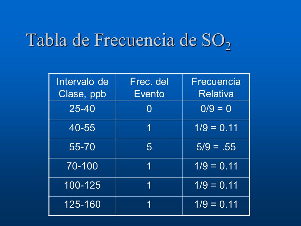 Tabla de Frecuencia de SO2