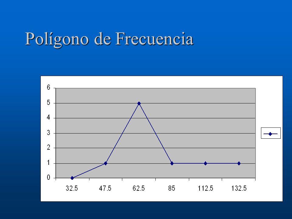 Polígono de Frecuencia