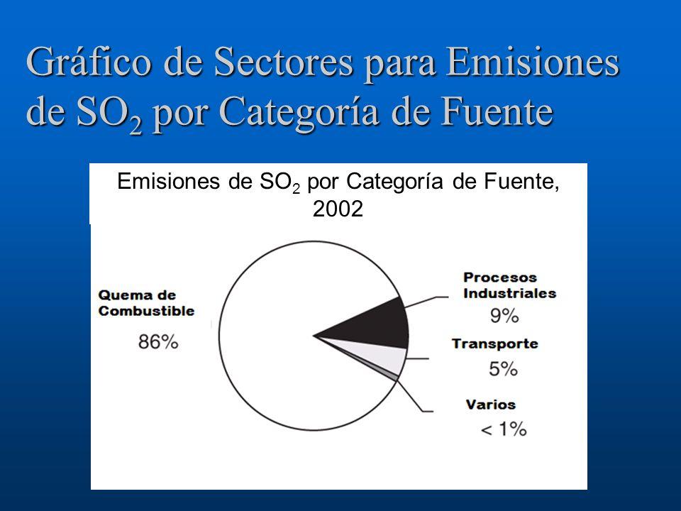 Gráfico de Sectores para Emisiones de SO2 por Categoría de Fuente