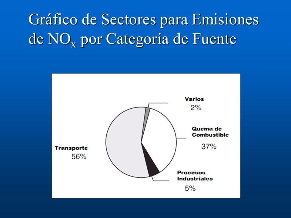 Gráfico de Sectores para Emisiones de NOx por Categoría de Fuente