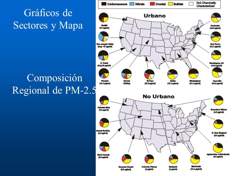 Gráficos de Sectores y Mapa