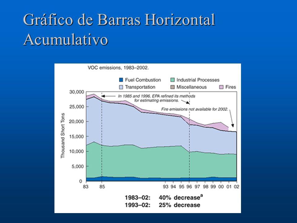 Gráfico de Barras Horizontal Acumulativo