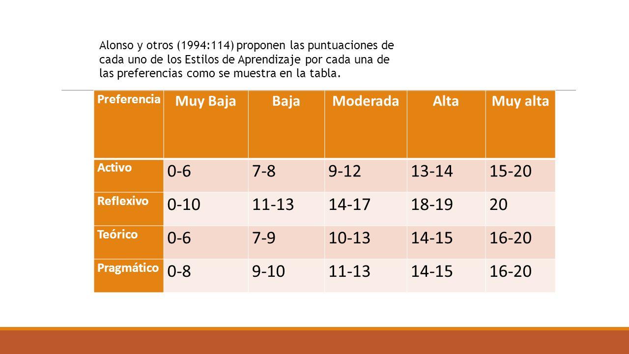 Alonso y otros (1994:114) proponen las puntuaciones de cada uno de los Estilos de Aprendizaje por cada una de las preferencias como se muestra en la tabla.