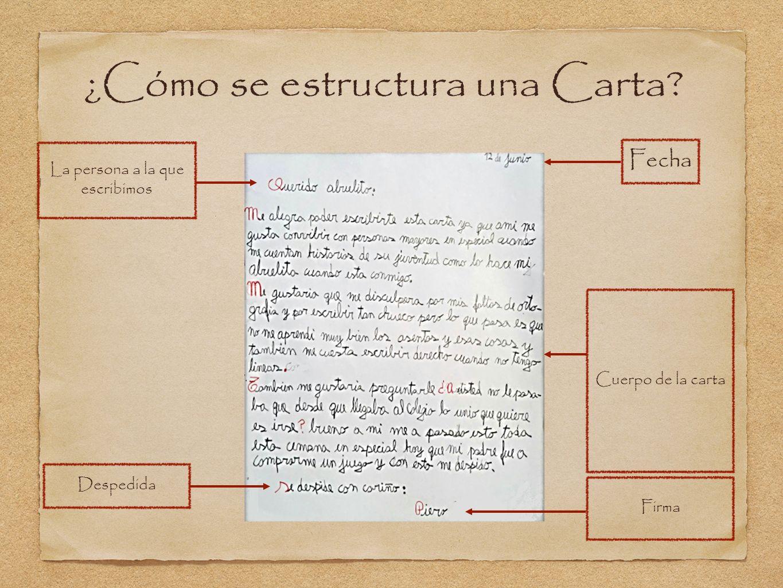 ¿Cómo se estructura una Carta