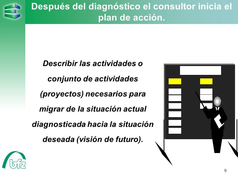 Después del diagnóstico el consultor inicia el plan de acción.