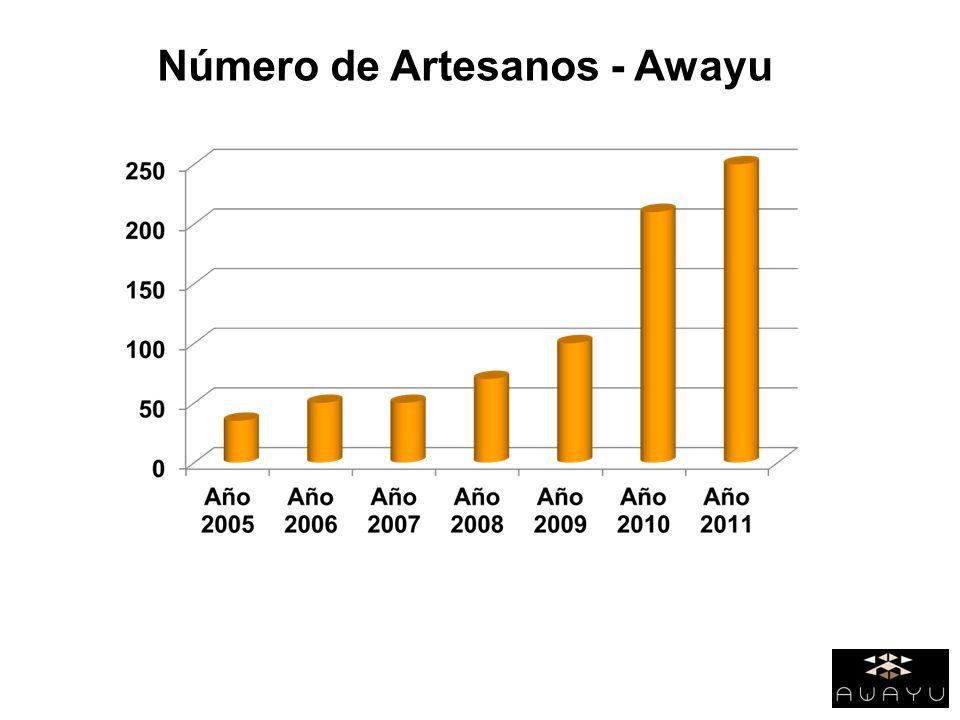 Número de Artesanos - Awayu