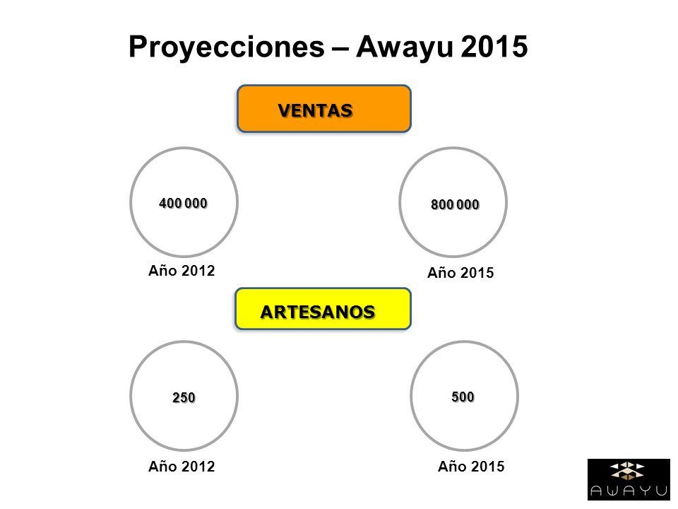Proyecciones – Awayu 2015 VENTAS ARTESANOS Año 2012 Año 2015 Año 2012
