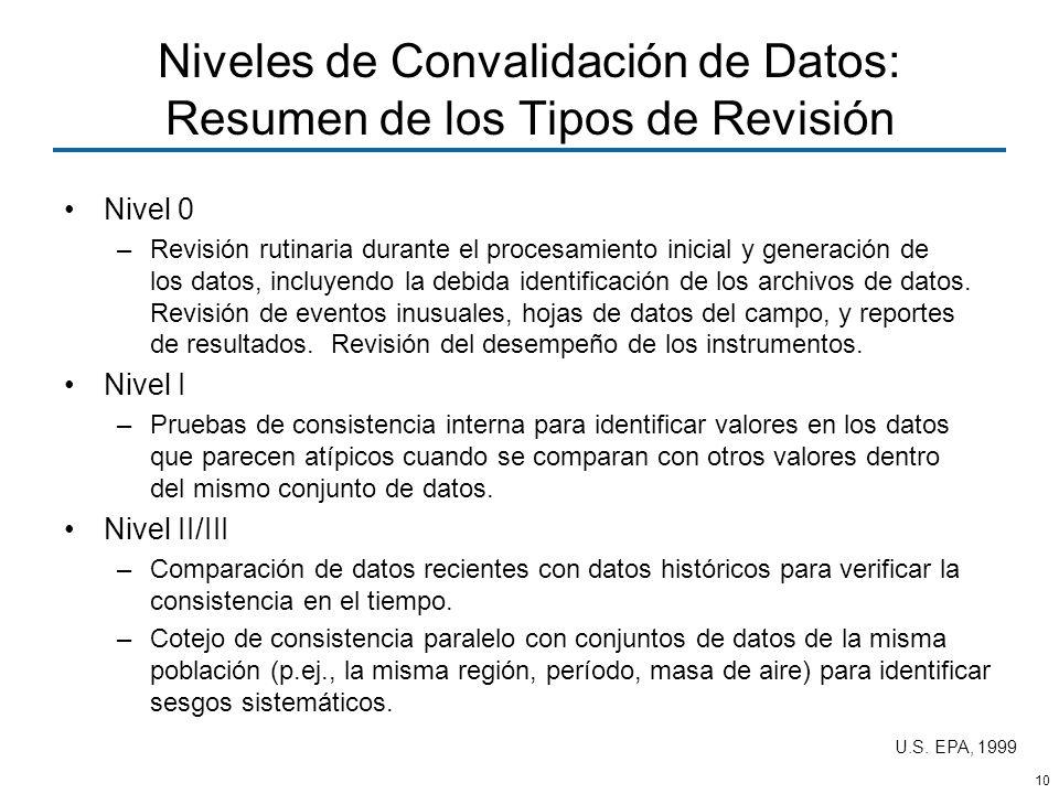 Niveles de Convalidación de Datos: Resumen de los Tipos de Revisión