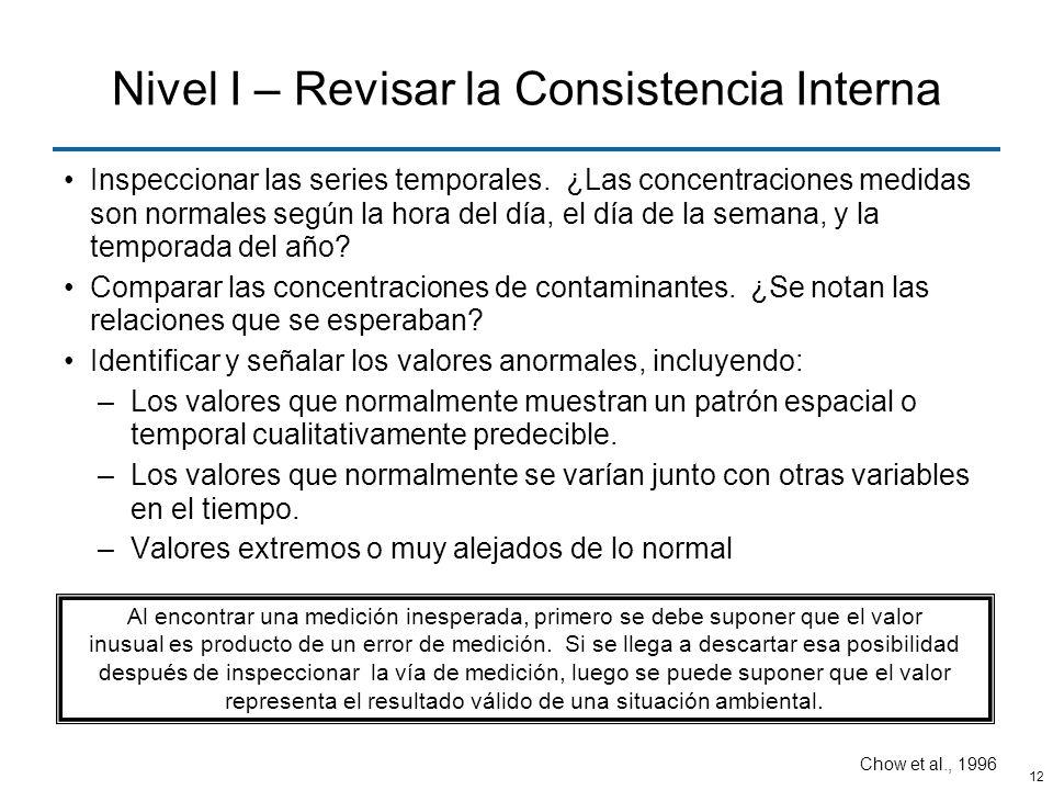Nivel I – Revisar la Consistencia Interna